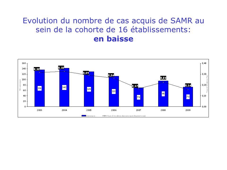 Evolution du nombre de cas acquis de SAMR au sein de la cohorte de 16 établissements: en baisse