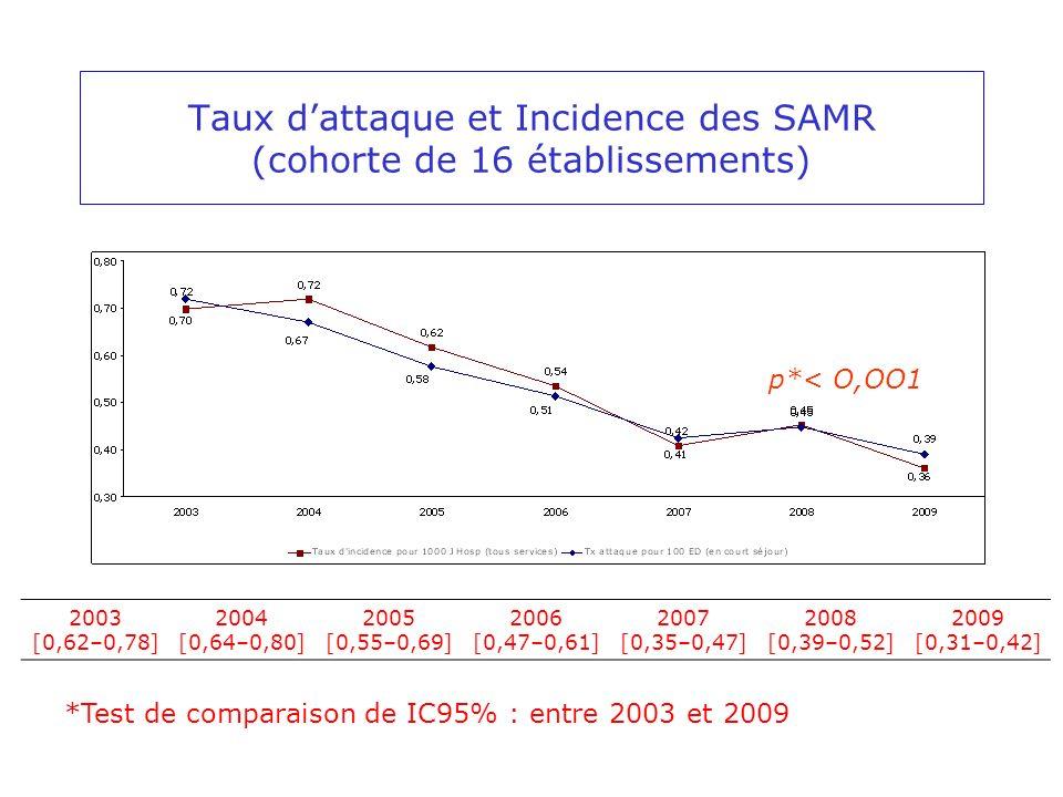 Taux dattaque et Incidence des SAMR (cohorte de 16 établissements) p*< O,OO1 *Test de comparaison de IC95% : entre 2003 et 2009 2003 [0,62–0,78] 2004 [0,64–0,80] 2005 [0,55–0,69] 2006 [0,47–0,61] 2007 [0,35–0,47] 2008 [0,39–0,52] 2009 [0,31–0,42]