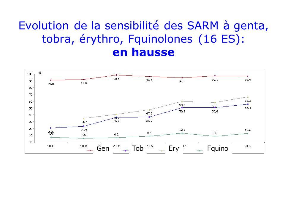 Evolution de la sensibilité des SARM à genta, tobra, érythro, Fquinolones (16 ES): en hausse GenTobEryFquino