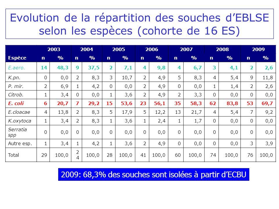 Evolution de la répartition des souches dEBLSE selon les espèces (cohorte de 16 ES) 2009: 68,3% des souches sont isolées à partir dECBU 2003200420052006200720082009 Espècen%n%n%n%n%n%n% E.aero.1448,3937,527,149,846,734,122,6 K.pn.00,028,3310,724,958,345,4911,8 P.