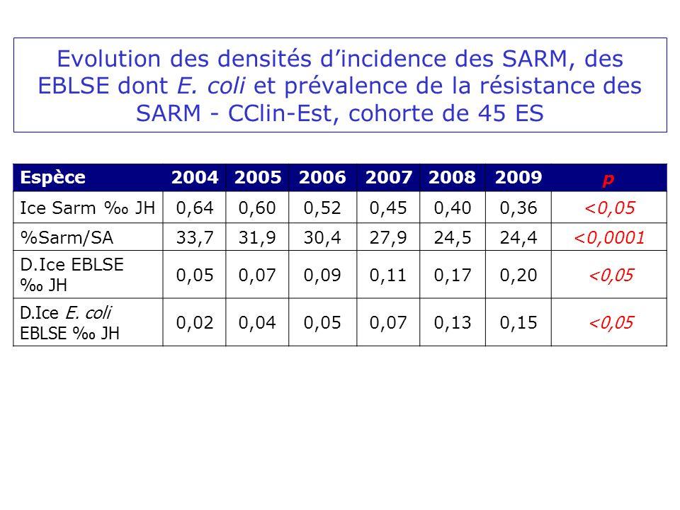 Evolution des densités dincidence des SARM, des EBLSE dont E. coli et prévalence de la résistance des SARM - CClin-Est, cohorte de 45 ES Espèce2004200