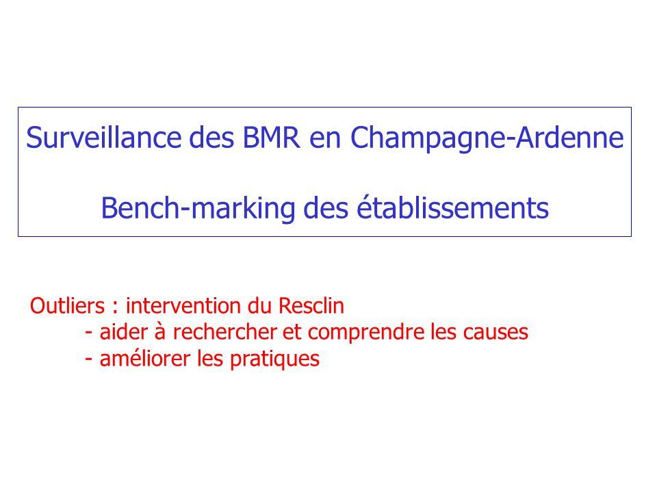 Surveillance des BMR en Champagne-Ardenne Bench-marking des établissements Outliers : intervention du Resclin - aider à rechercher et comprendre les c
