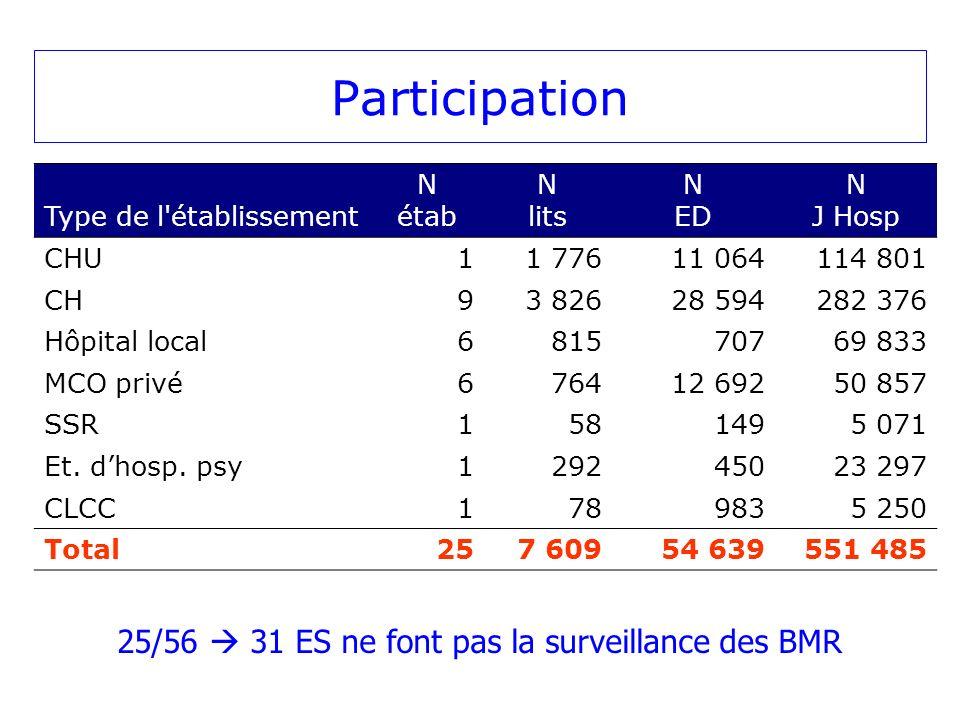 Description des patients porteurs de BMR Hommes : 155 Femmes : 160 Sex ratio Hommes/Femmes : 0,97 Moyenne d âge : 71,8 ans (extrêmes : 0-98 ans) Répartition des BMR (N = 315): 185 SARM 120 EBLSE 10 PATR