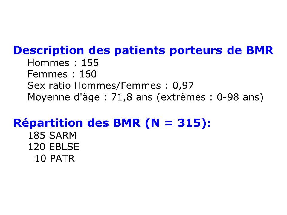 Description des patients porteurs de BMR Hommes : 155 Femmes : 160 Sex ratio Hommes/Femmes : 0,97 Moyenne d'âge : 71,8 ans (extrêmes : 0-98 ans) Répar