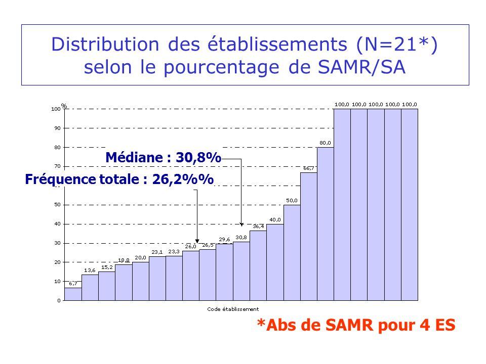Fréquence totale : 26,2% Médiane : 30,8% Distribution des établissements (N=21*) selon le pourcentage de SAMR/SA *Abs de SAMR pour 4 ES