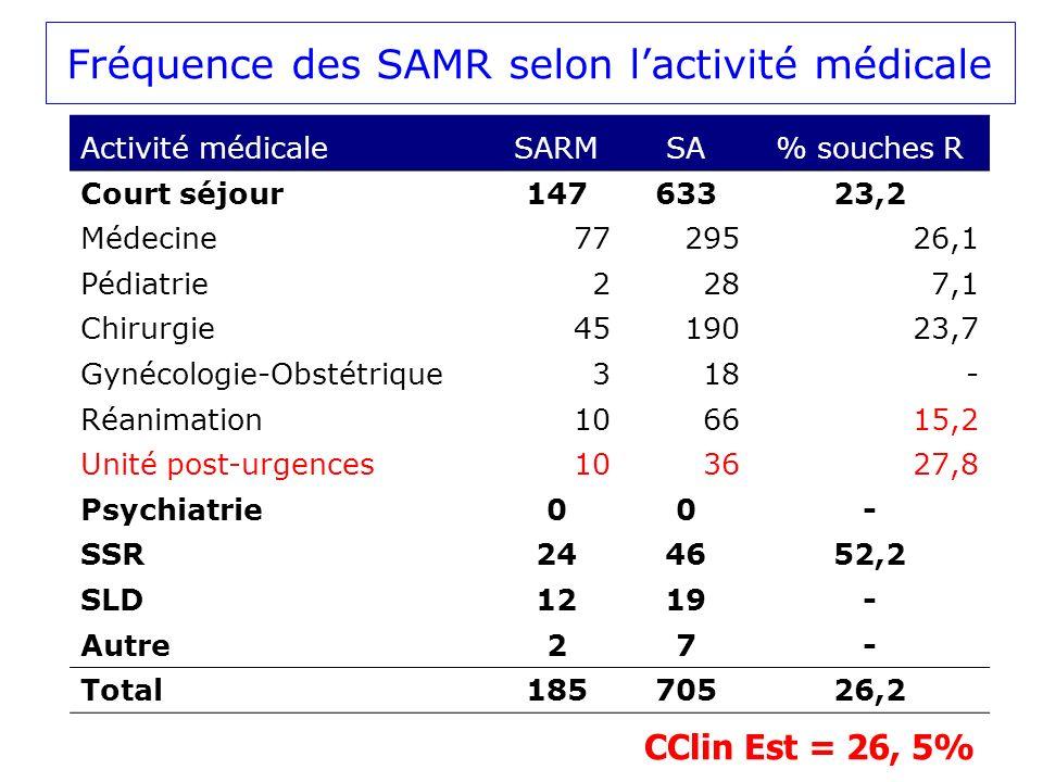 Fréquence des SAMR selon lactivité médicale Activité médicaleSARMSA% souches R Court séjour14763323,2 Médecine7729526,1 Pédiatrie2287,1 Chirurgie4519023,7 Gynécologie-Obstétrique318- Réanimation106615,2 Unité post-urgences103627,8 Psychiatrie00- SSR244652,2 SLD1219- Autre27- Total18570526,2 CClin Est = 26, 5%