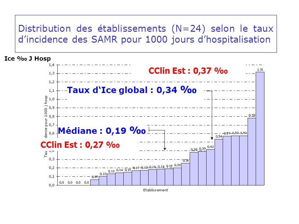 Ice J Hosp Taux dIce global : 0,34 Médiane : 0,19 Distribution des établissements (N=24) selon le taux dincidence des SAMR pour 1000 jours dhospitalisation CClin Est : 0,37 CClin Est : 0,27