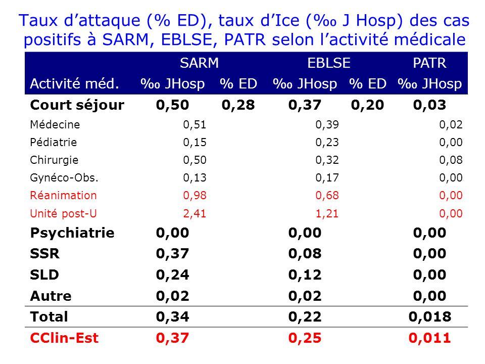 Taux dattaque (% ED), taux dIce ( J Hosp) des cas positifs à SARM, EBLSE, PATR selon lactivité médicale SARMEBLSEPATR Activité méd.