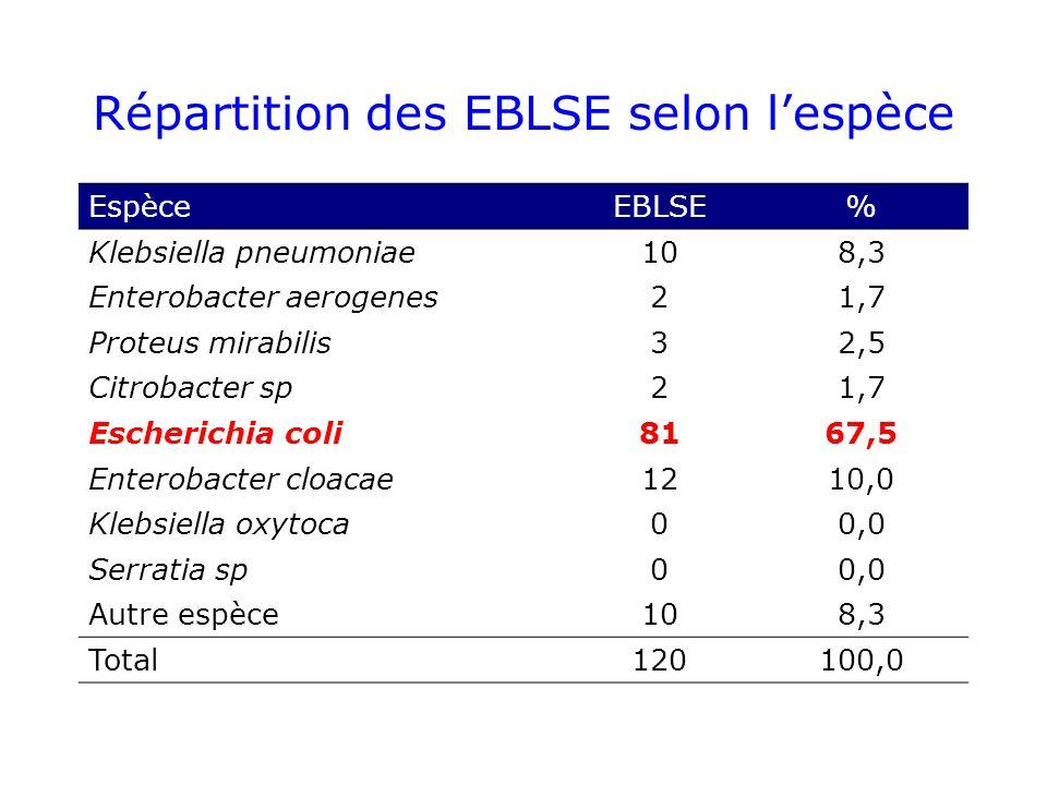Répartition des EBLSE selon lespèce EspèceEBLSE% Klebsiella pneumoniae108,3 Enterobacter aerogenes21,7 Proteus mirabilis32,5 Citrobacter sp21,7 Escherichia coli8167,5 Enterobacter cloacae1210,0 Klebsiella oxytoca00,0 Serratia sp00,0 Autre espèce108,3 Total120100,0