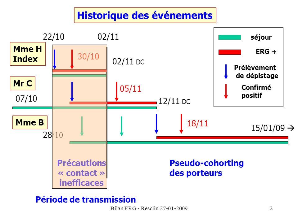 Bilan ERG - Resclin 27-01-20092 Historique des événements Mme H Index 22/10 02/11 DC Mr C 07/10 12/11 DC 28 /10 15/01/09 Mme B 30/10 18/11 02/11 Préca