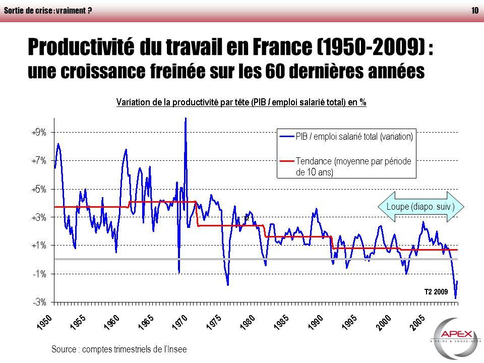Sortie de crise : vraiment ?10 Productivité du travail en France (1950-2009) : une croissance freinée sur les 60 dernières années Source : comptes trimestriels de lInsee Loupe (diapo.