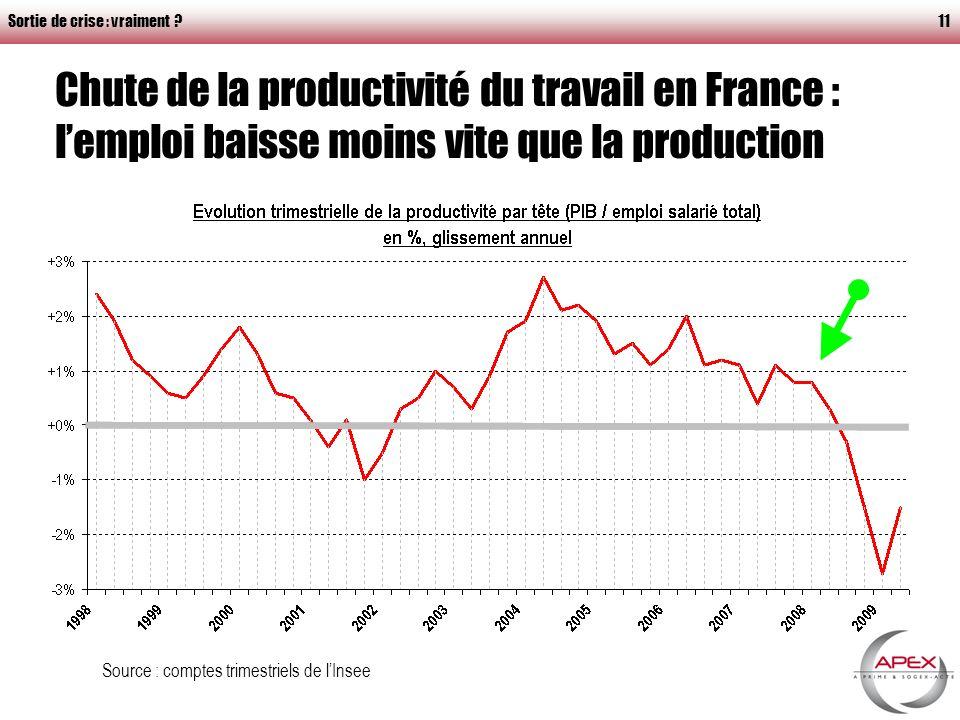 Sortie de crise : vraiment ?11 Chute de la productivité du travail en France : lemploi baisse moins vite que la production Source : comptes trimestriels de lInsee