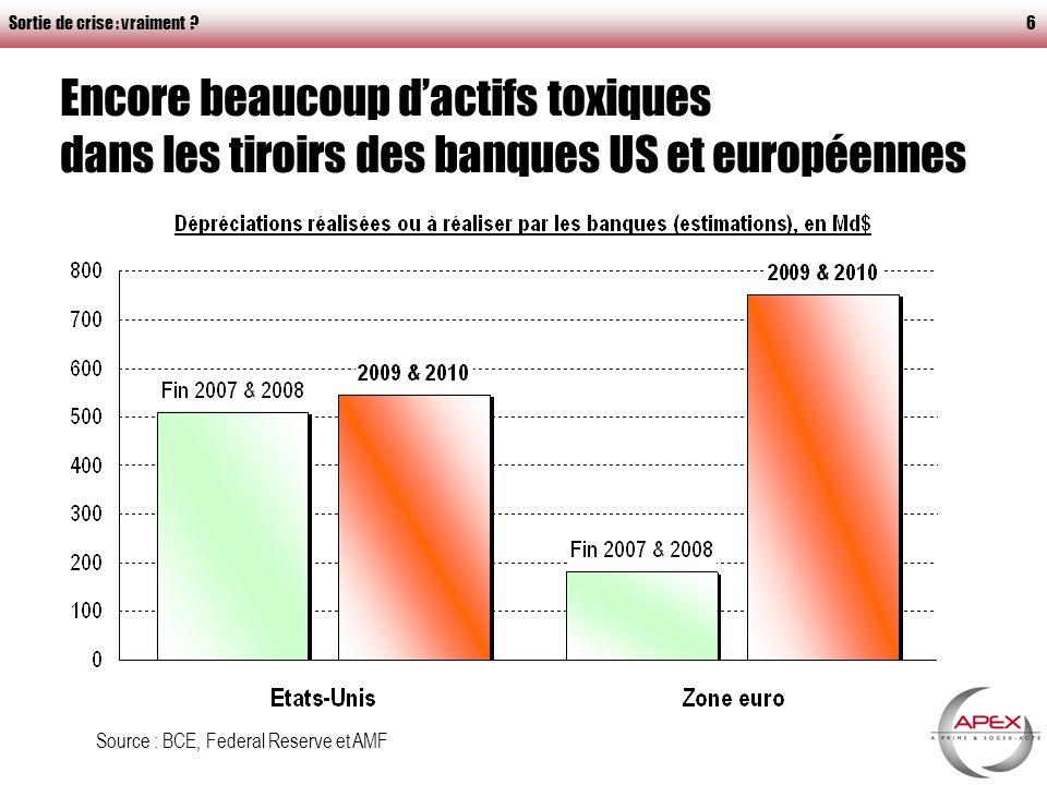 Sortie de crise : vraiment ?6 Encore beaucoup dactifs toxiques dans les tiroirs des banques US et européennes Source : BCE, Federal Reserve et AMF