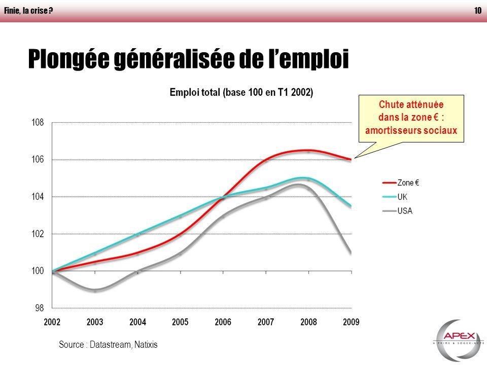 Finie, la crise 10 Plongée généralisée de lemploi Source : Datastream, Natixis Chute atténuée dans la zone : amortisseurs sociaux