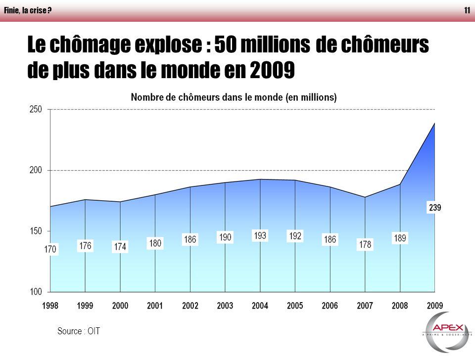 Finie, la crise 11 Le chômage explose : 50 millions de chômeurs de plus dans le monde en 2009 Source : OIT