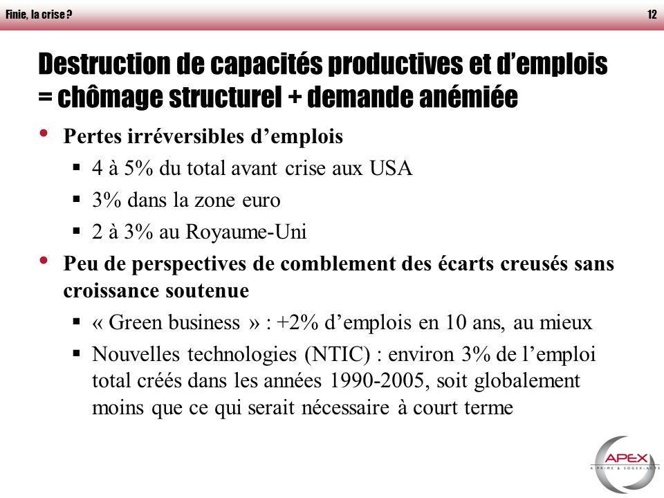 Finie, la crise 12 Destruction de capacités productives et demplois = chômage structurel + demande anémiée Pertes irréversibles demplois 4 à 5% du total avant crise aux USA 3% dans la zone euro 2 à 3% au Royaume-Uni Peu de perspectives de comblement des écarts creusés sans croissance soutenue « Green business » : +2% demplois en 10 ans, au mieux Nouvelles technologies (NTIC) : environ 3% de lemploi total créés dans les années 1990-2005, soit globalement moins que ce qui serait nécessaire à court terme