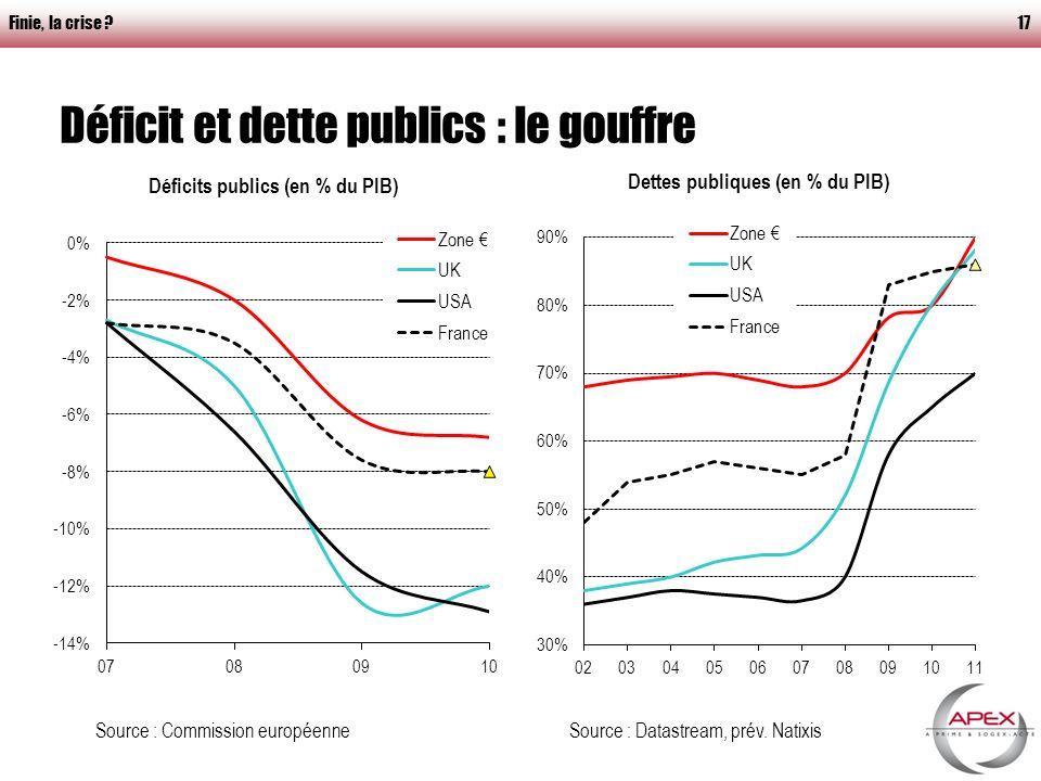 Finie, la crise 17 Déficit et dette publics : le gouffre Source : Datastream, prév.