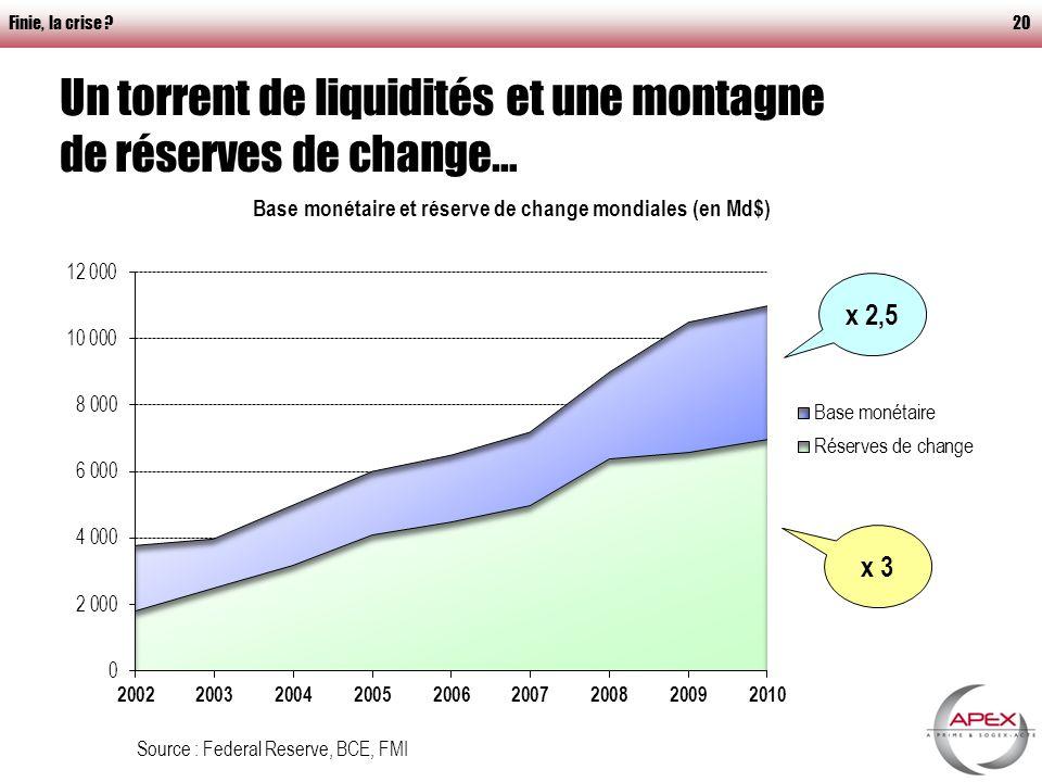 Finie, la crise 20 Un torrent de liquidités et une montagne de réserves de change… Source : Federal Reserve, BCE, FMI x 2,5 x 3
