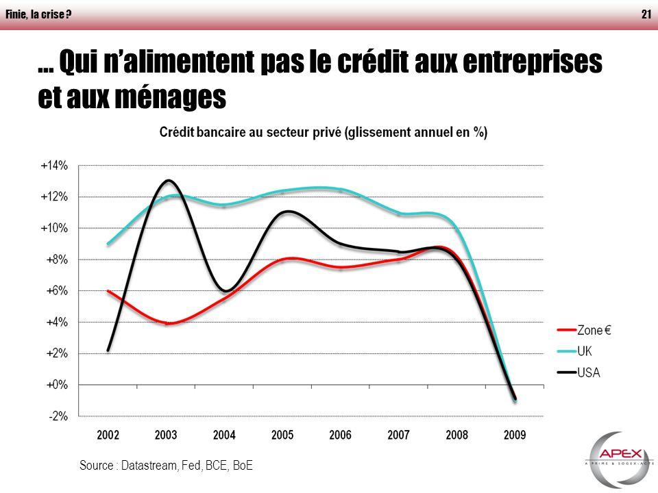 Finie, la crise 21 … Qui nalimentent pas le crédit aux entreprises et aux ménages Source : Datastream, Fed, BCE, BoE