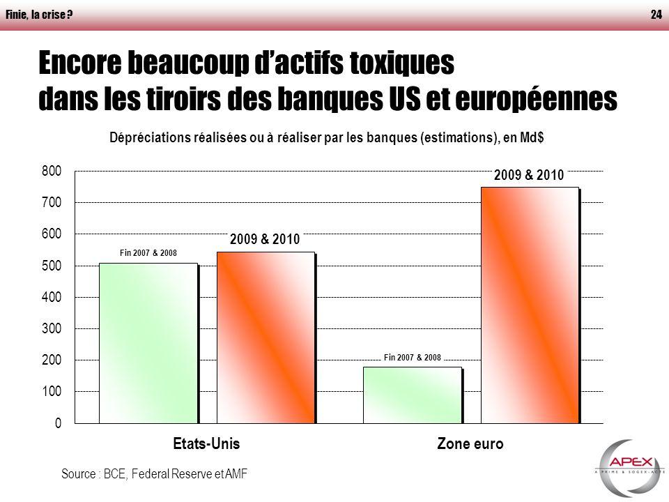 Finie, la crise 24 Encore beaucoup dactifs toxiques dans les tiroirs des banques US et européennes Source : BCE, Federal Reserve et AMF
