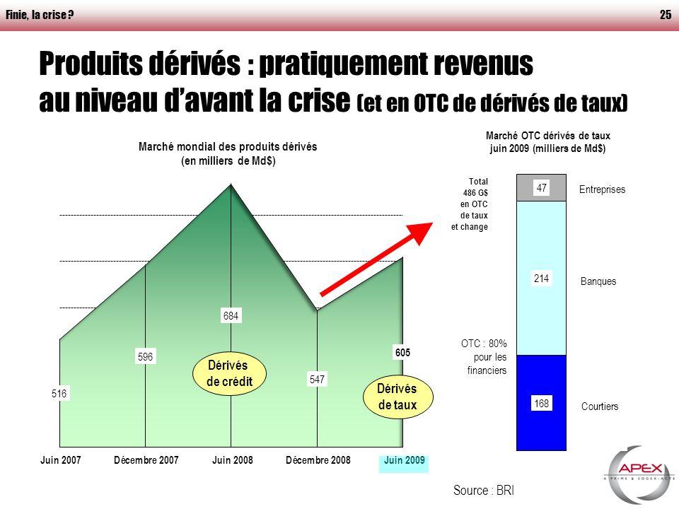 Finie, la crise 25 Produits dérivés : pratiquement revenus au niveau davant la crise (et en OTC de dérivés de taux) Source : BRI Dérivés de crédit Dérivés de taux