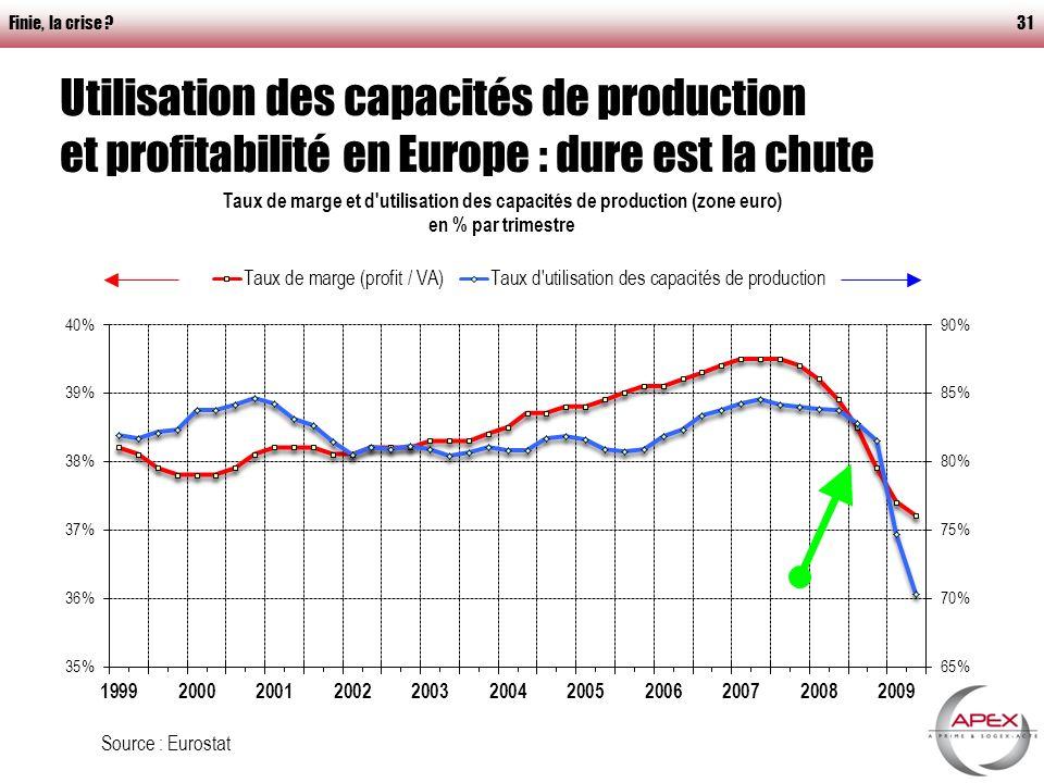 Finie, la crise 31 Utilisation des capacités de production et profitabilité en Europe : dure est la chute Source : Eurostat