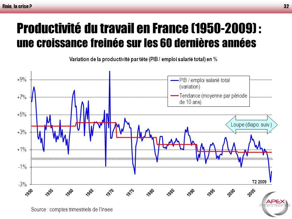 Finie, la crise 32 Productivité du travail en France (1950-2009) : une croissance freinée sur les 60 dernières années Source : comptes trimestriels de lInsee Loupe (diapo.