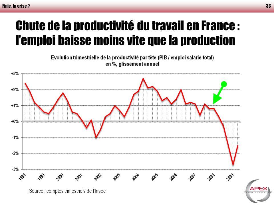 Finie, la crise 33 Chute de la productivité du travail en France : lemploi baisse moins vite que la production Source : comptes trimestriels de lInsee