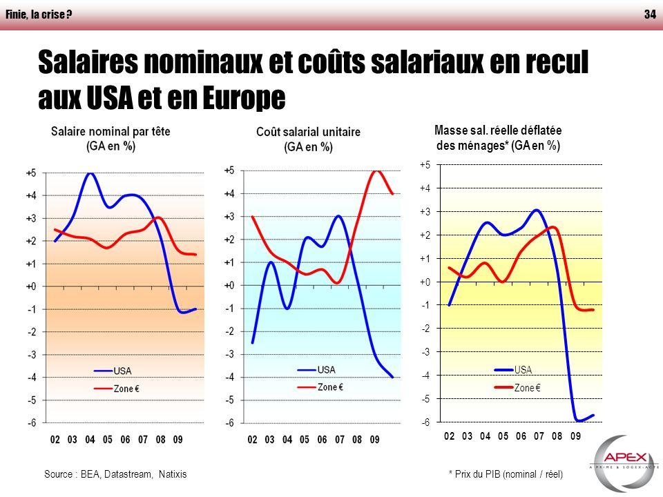 Finie, la crise 34 Salaires nominaux et coûts salariaux en recul aux USA et en Europe : mais qui va consommer .