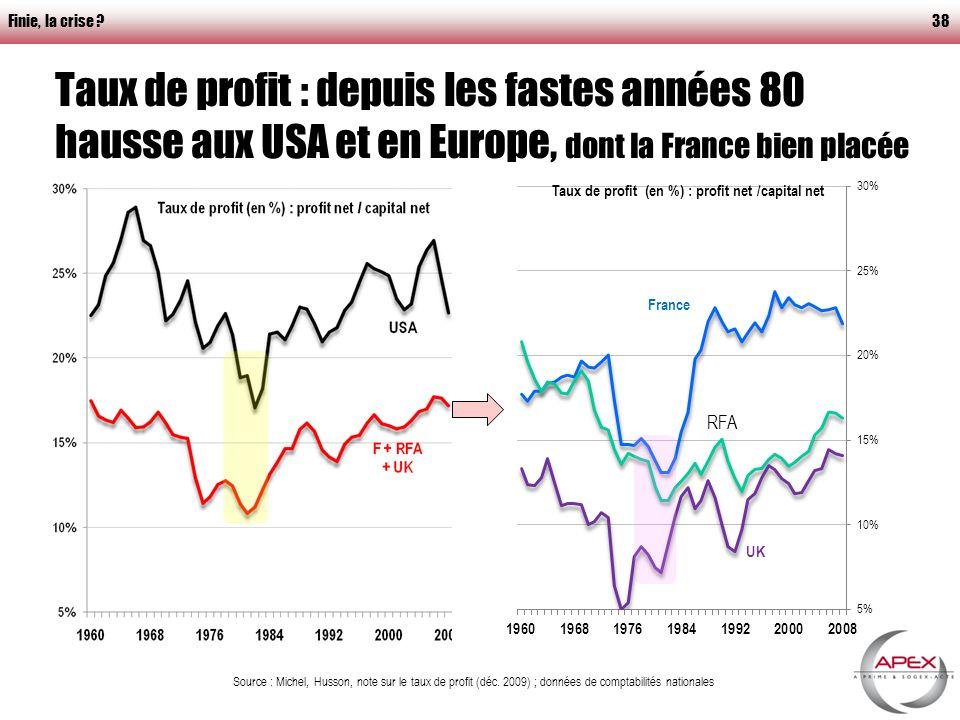 Taux de profit : depuis les fastes années 80 hausse aux USA et en Europe, dont la France bien placée Finie, la crise 38 Source : Michel, Husson, note sur le taux de profit (déc.