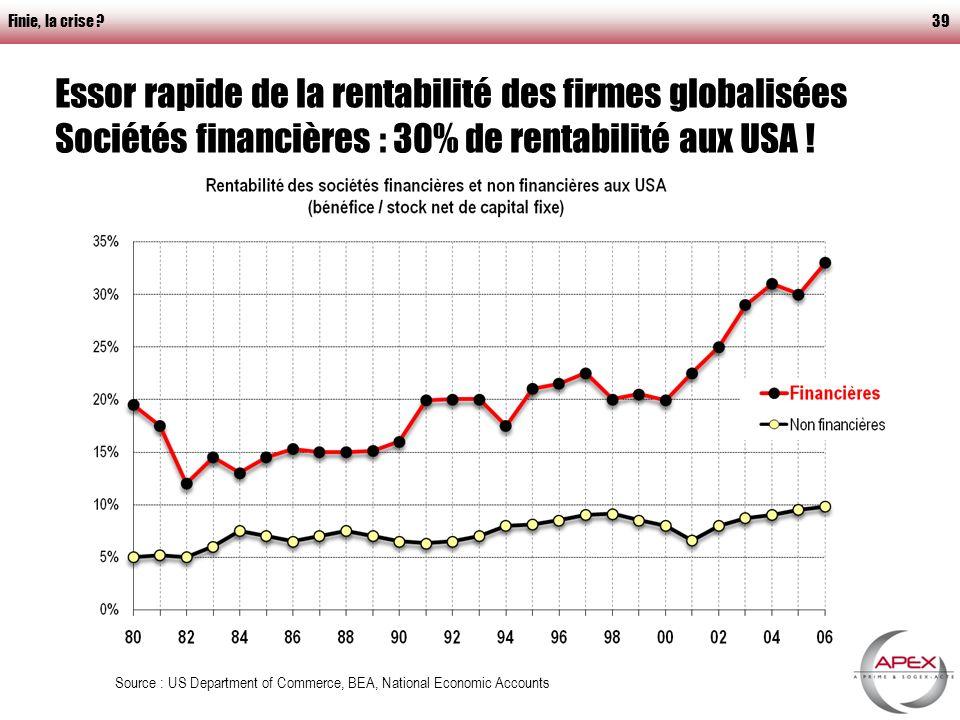 Finie, la crise 39 Essor rapide de la rentabilité des firmes globalisées Sociétés financières : 30% de rentabilité aux USA .