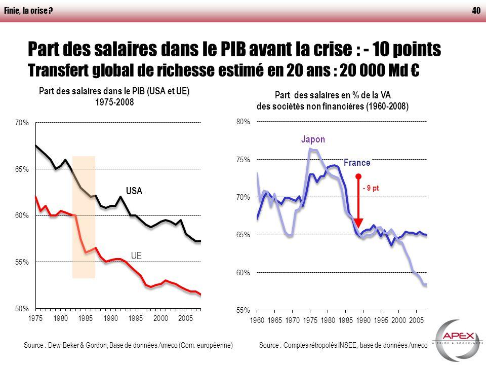 Finie, la crise 40 Part des salaires dans le PIB avant la crise : - 10 points Transfert global de richesse estimé en 20 ans : 20 000 Md Source : Dew-Beker & Gordon, Base de données Ameco (Com.