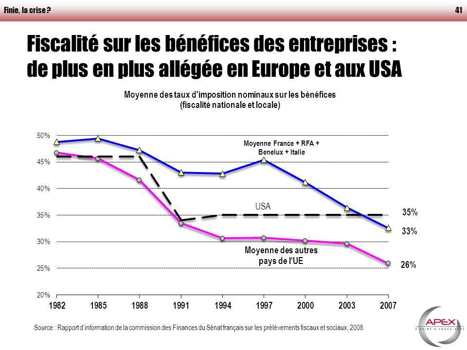 Finie, la crise 41 Fiscalité sur les bénéfices des entreprises : de plus en plus allégée en Europe et aux USA Source : Rapport dinformation de la commission des Finances du Sénat français sur les prélèvements fiscaux et sociaux, 2008