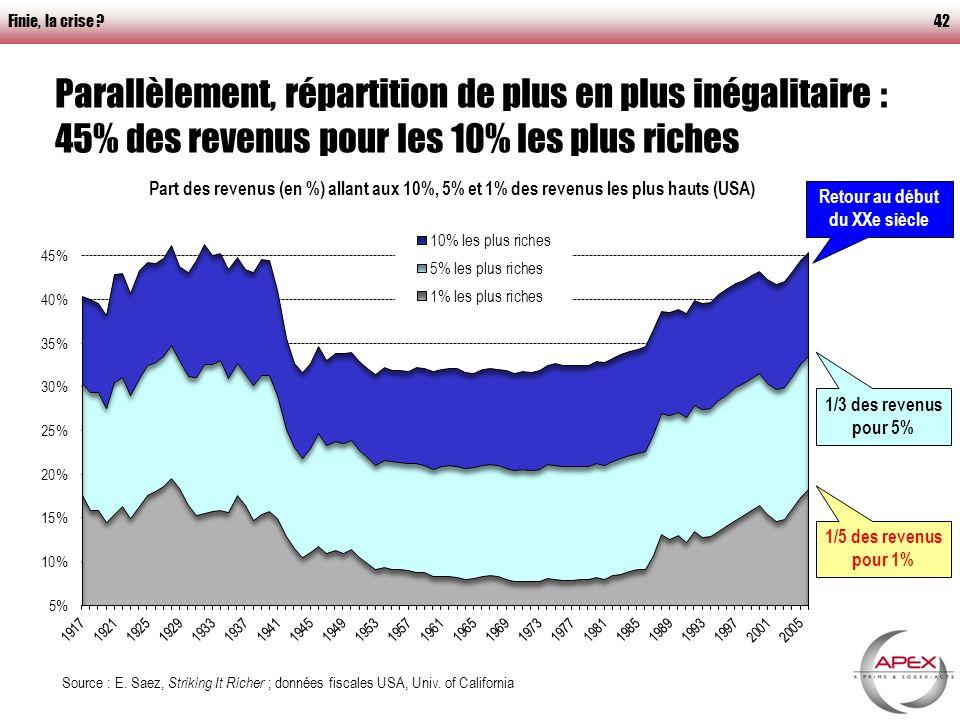 Finie, la crise 42 Parallèlement, répartition de plus en plus inégalitaire : 45% des revenus pour les 10% les plus riches Source : E.
