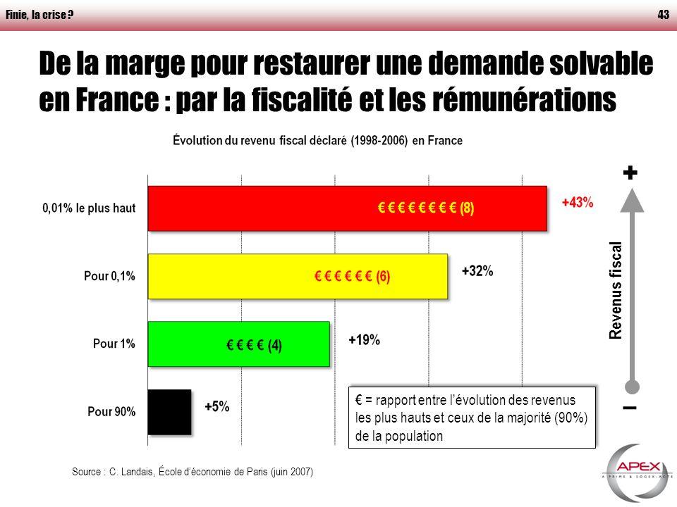 Finie, la crise 43 + – Revenus fiscal De la marge pour restaurer une demande solvable en France : par la fiscalité et les rémunérations Source : C.