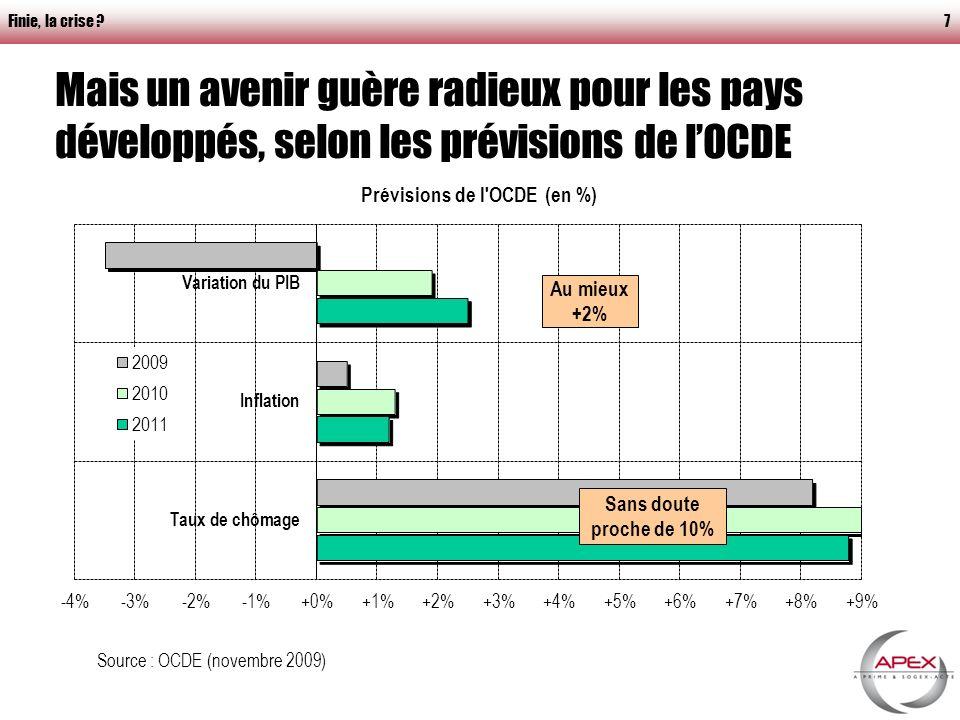 Finie, la crise 7 Mais un avenir guère radieux pour les pays développés, selon les prévisions de lOCDE Source : OCDE (novembre 2009) Au mieux +2% Sans doute proche de 10%