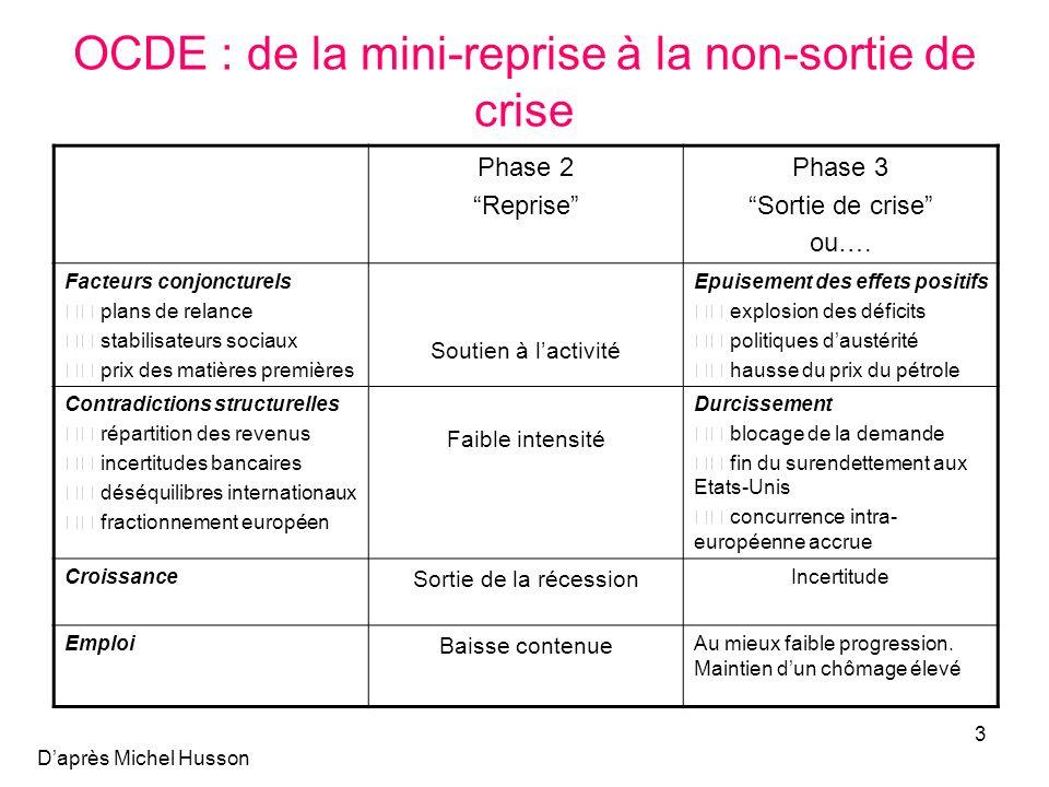 3 OCDE : de la mini-reprise à la non-sortie de crise Phase 2 Reprise Phase 3 Sortie de crise ou…. Facteurs conjoncturels plans de relance stabilisateu