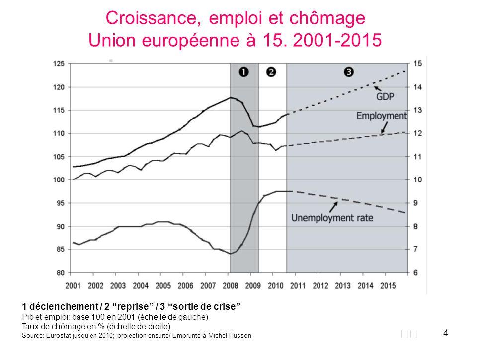 4 Croissance, emploi et chômage Union européenne à 15. 2001-2015 1 déclenchement / 2 reprise / 3 sortie de crise Pib et emploi: base 100 en 2001 (éche