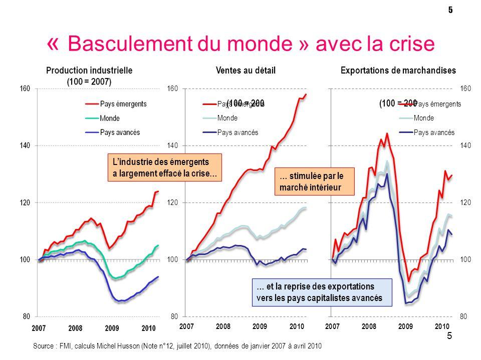 5 « Basculement du monde » avec la crise 5 Source : FMI, calculs Michel Husson (Note n°12, juillet 2010), données de janvier 2007 à avril 2010 Lindust