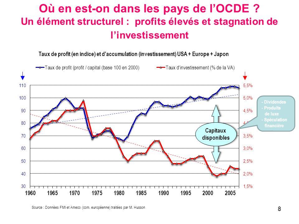 8 Où en est-on dans les pays de lOCDE ? Un élément structurel : profits élevés et stagnation de linvestissement Source : Données FMI et Ameco (com. eu
