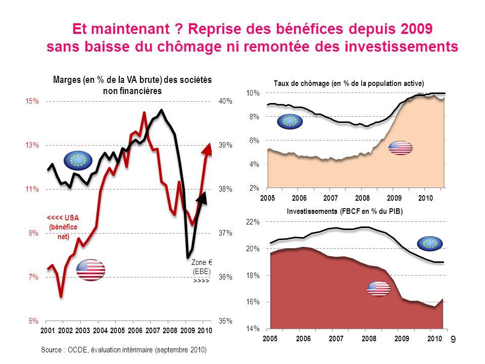 9 Et maintenant ? Reprise des bénéfices depuis 2009 sans baisse du chômage ni remontée des investissements Source : OCDE, évaluation intérimaire (sept