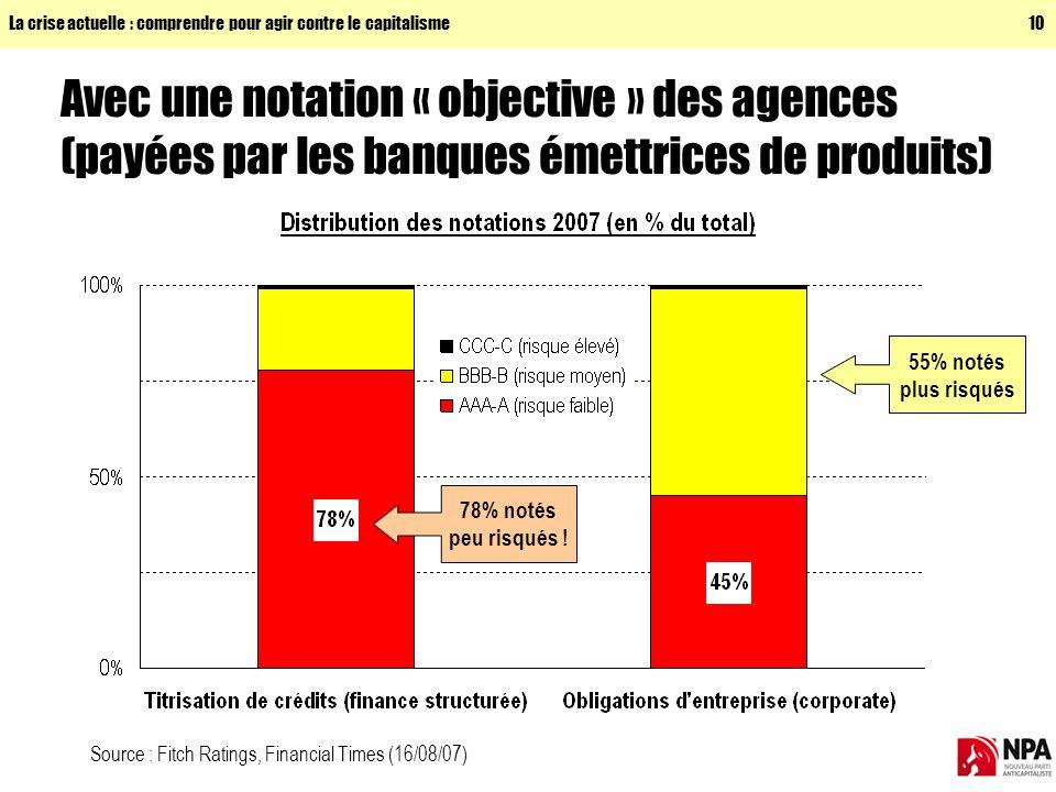 La crise actuelle : comprendre pour agir contre le capitalisme10 Avec une notation « objective » des agences (payées par les banques émettrices de produits) 78% notés peu risqués .
