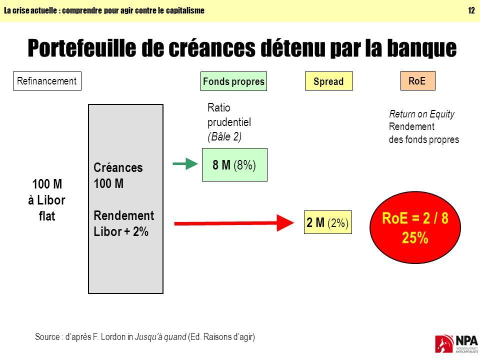 La crise actuelle : comprendre pour agir contre le capitalisme12 Portefeuille de créances détenu par la banque Créances 100 M Rendement Libor + 2% Refinancement 100 M à Libor flat Spread 2 M (2%) Fonds propres 8 M (8%) Ratio prudentiel (Bâle 2) Source : daprès F.