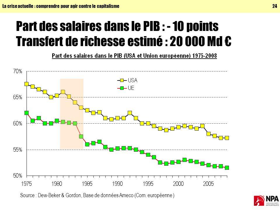 La crise actuelle : comprendre pour agir contre le capitalisme24 Part des salaires dans le PIB : - 10 points Transfert de richesse estimé : 20 000 Md Source : Dew-Beker & Gordon, Base de données Ameco (Com.