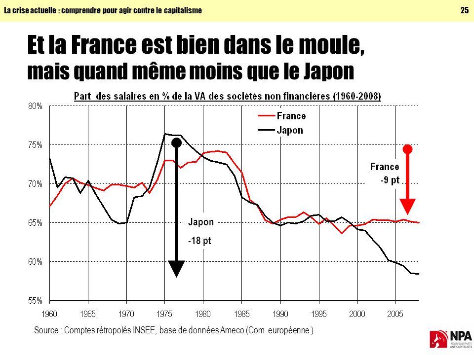La crise actuelle : comprendre pour agir contre le capitalisme25 Et la France est bien dans le moule, mais quand même moins que le Japon Source : Comptes rétropolés INSEE, base de données Ameco (Com.