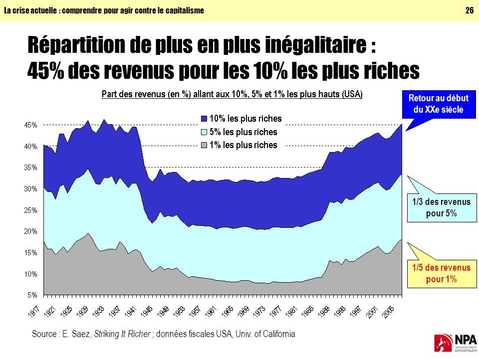 La crise actuelle : comprendre pour agir contre le capitalisme26 Répartition de plus en plus inégalitaire : 45% des revenus pour les 10% les plus riches Source : E.