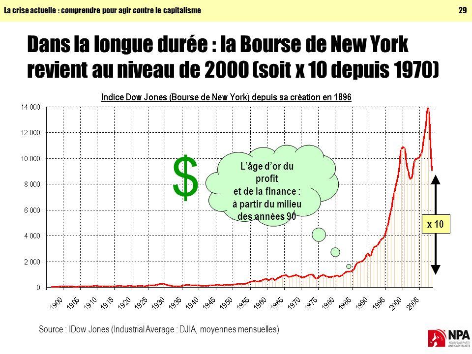 La crise actuelle : comprendre pour agir contre le capitalisme29 Dans la longue durée : la Bourse de New York revient au niveau de 2000 (soit x 10 depuis 1970) Lâge dor du profit et de la finance : à partir du milieu des années 90 $ x 10 Source : IDow Jones (Industrial Average : DJIA, moyennes mensuelles)