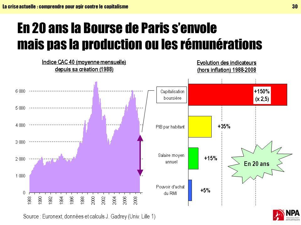La crise actuelle : comprendre pour agir contre le capitalisme30 En 20 ans la Bourse de Paris senvole mais pas la production ou les rémunérations Source : Euronext, données et calculs J.