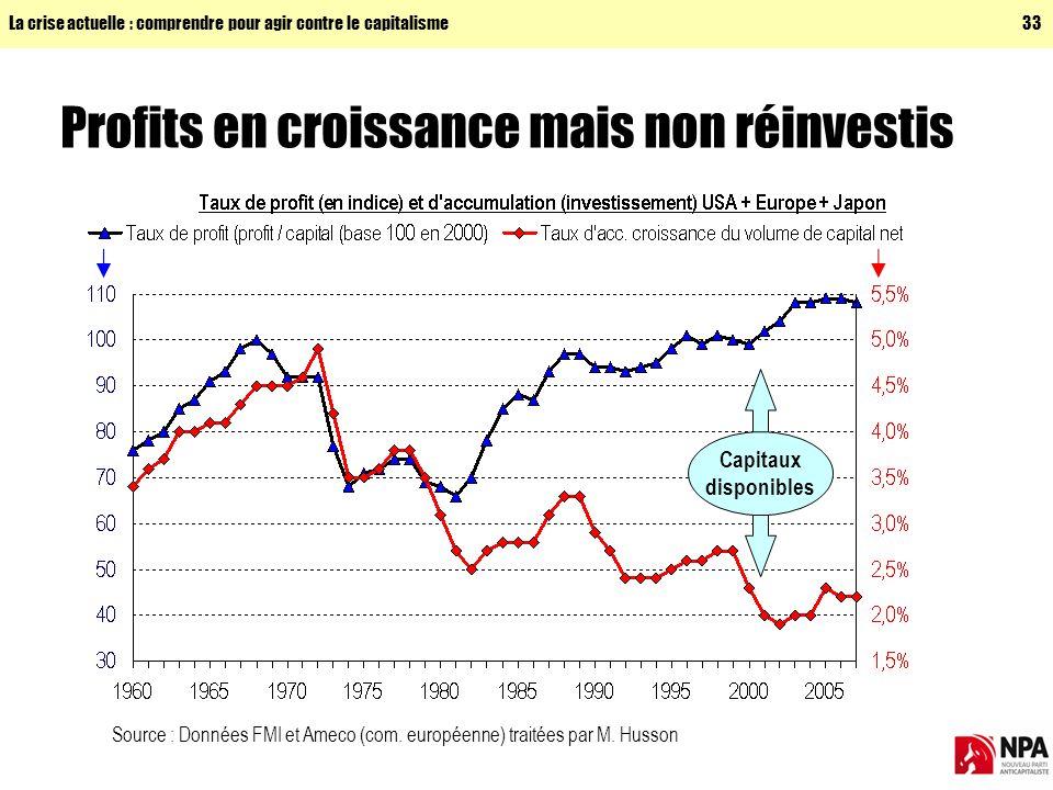 La crise actuelle : comprendre pour agir contre le capitalisme33 Profits en croissance mais non réinvestis Source : Données FMI et Ameco (com.