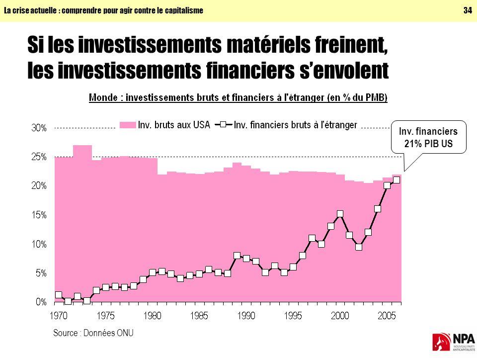 La crise actuelle : comprendre pour agir contre le capitalisme34 Si les investissements matériels freinent, les investissements financiers senvolent Source : Données ONU Inv.